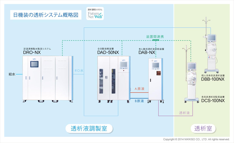 日機装の透析システム概念図