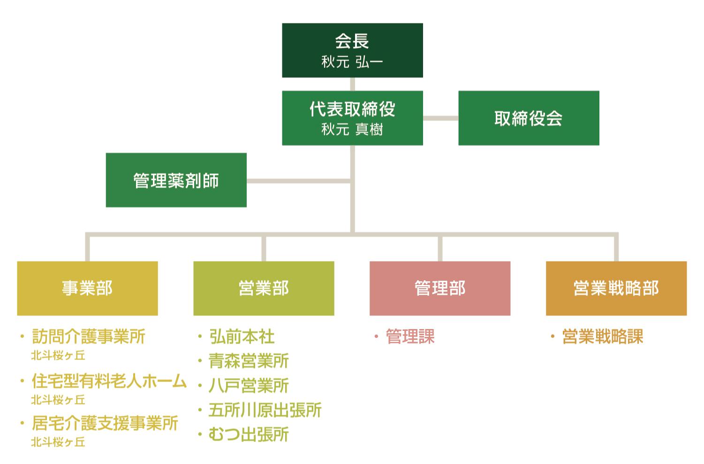 株式会社北斗医理科 組織図